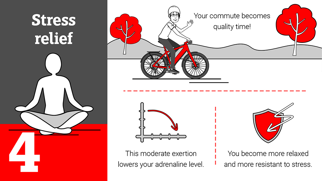Stress reduction: Riding an e-bike calms your mind.