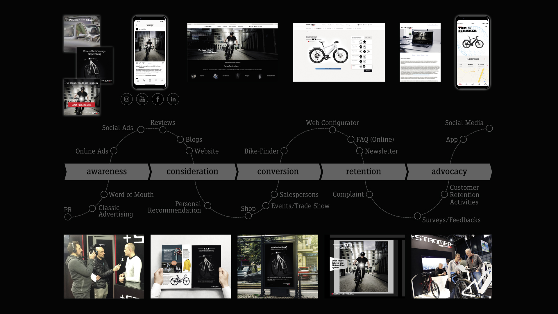 Stromer Customer Journey