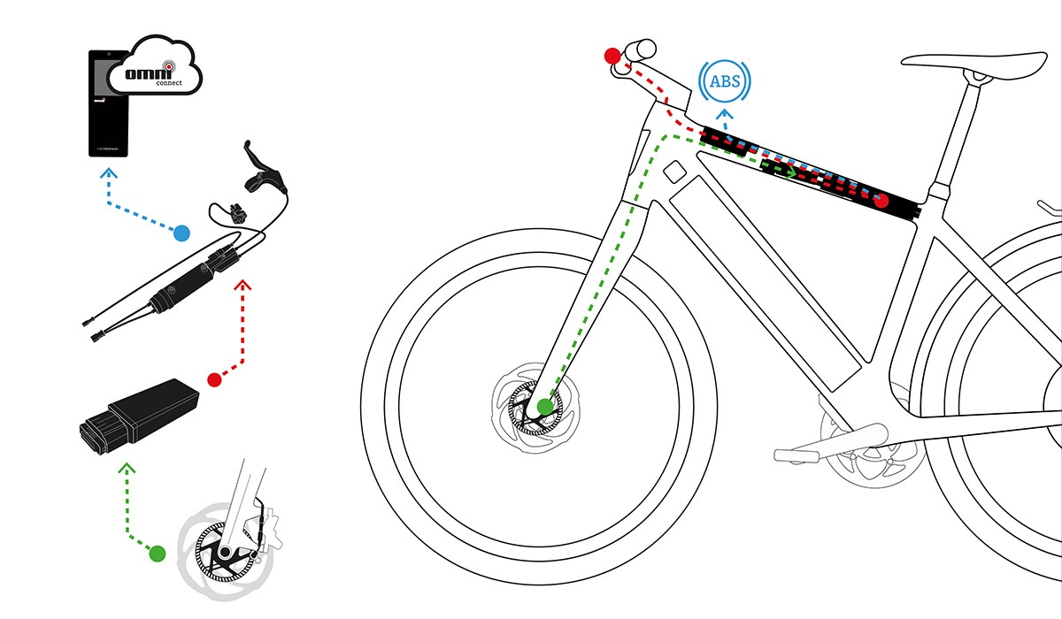 The fully integrated Blubrake anti-lock braking system on the Stromer ST5 ABS: The components at a glance.